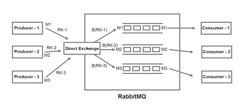 RabbitMQ Direct Exchange