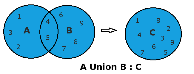 Python Set Union