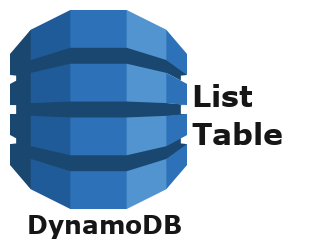 DynamoDB List Tables